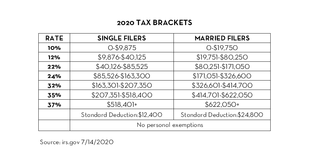 2020 Tax Brackets for calculator page